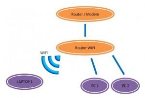 Netwerk met wifi router